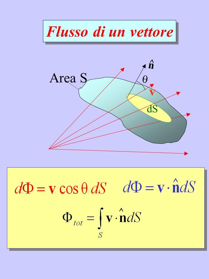 Flusso di un vettore  n ^ Area S v dS ^