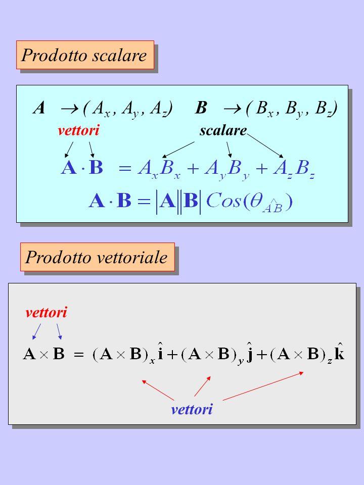 Prodotto scalare A  ( Ax , Ay , Az) B  ( Bx , By , Bz)