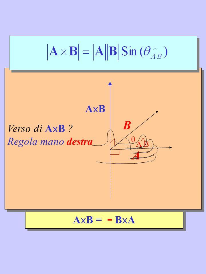 ^ B A  A B ^ AxB Verso di AxB Regola mano destra AxB = - BxA