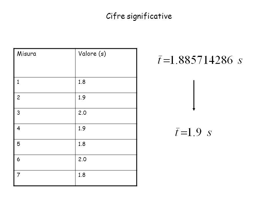 Cifre significative Misura Valore (s) 1 1.8 2 1.9 3 2.0 4 5 6 7