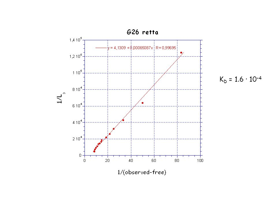 KD = 1.6 ∙ 10-4