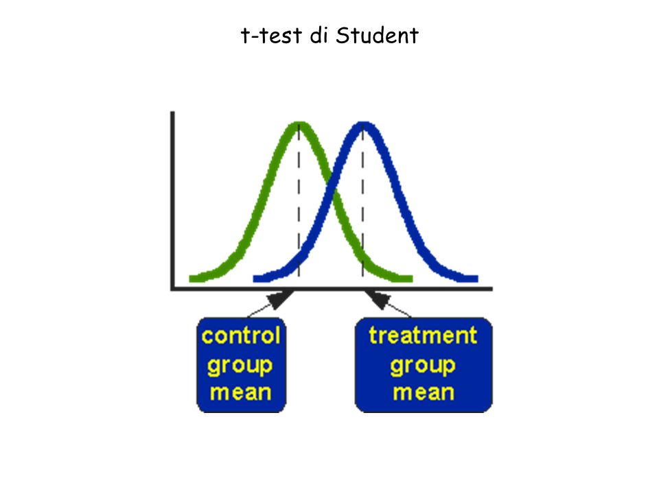 t-test di Student