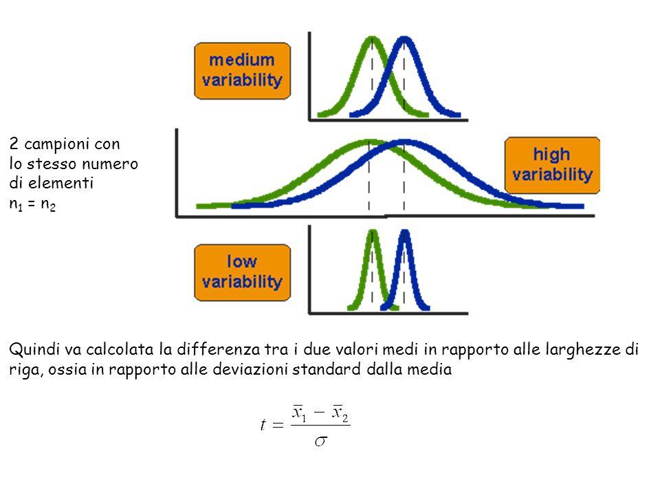 2 campioni conlo stesso numero. di elementi. n1 = n2. Quindi va calcolata la differenza tra i due valori medi in rapporto alle larghezze di.