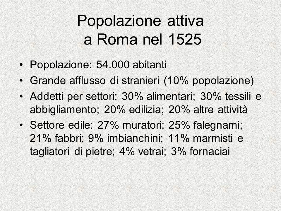Popolazione attiva a Roma nel 1525
