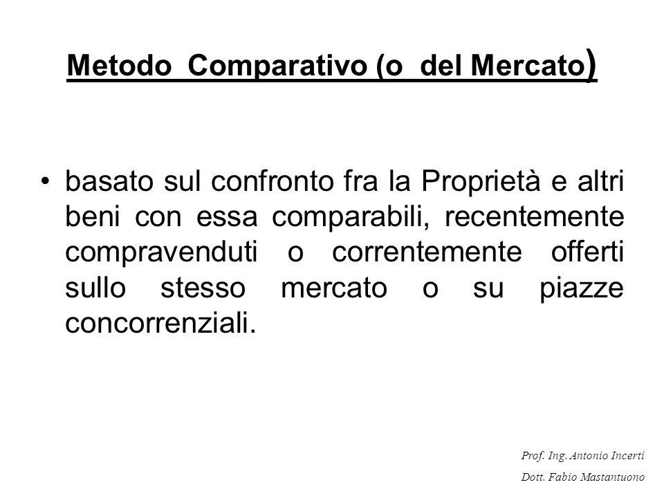 Metodo Comparativo (o del Mercato)