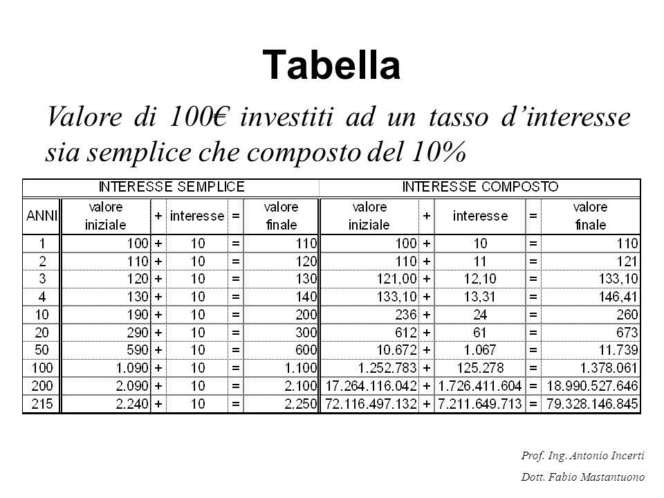 Tabella Valore di 100€ investiti ad un tasso d'interesse sia semplice che composto del 10%