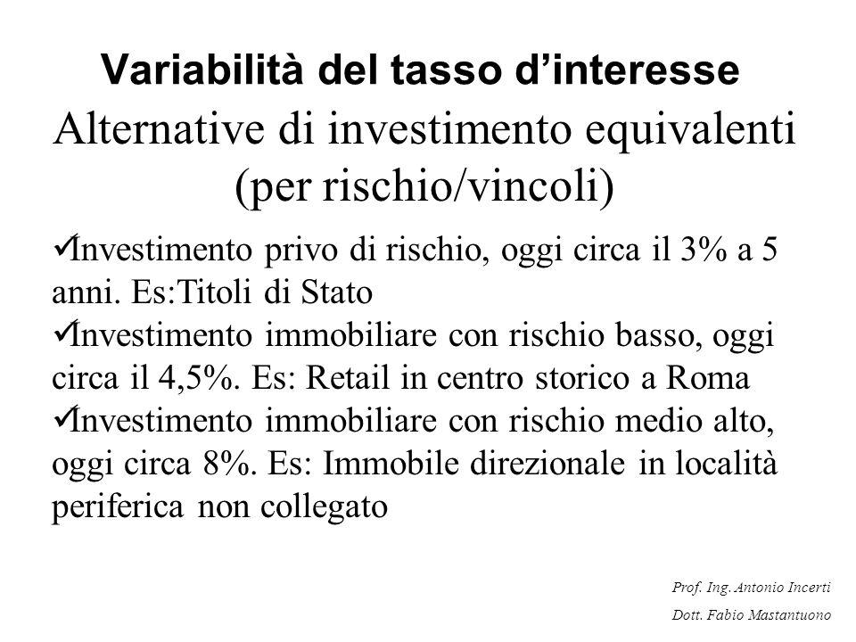 Variabilità del tasso d'interesse