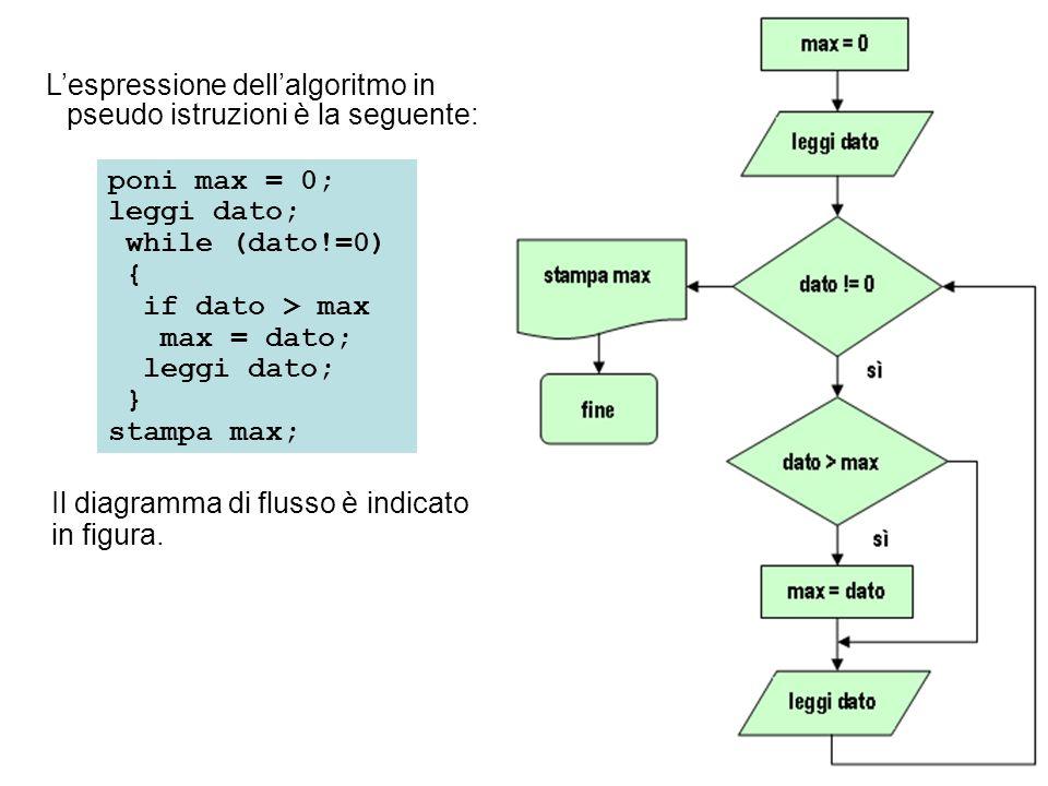 L'espressione dell'algoritmo in pseudo istruzioni è la seguente: