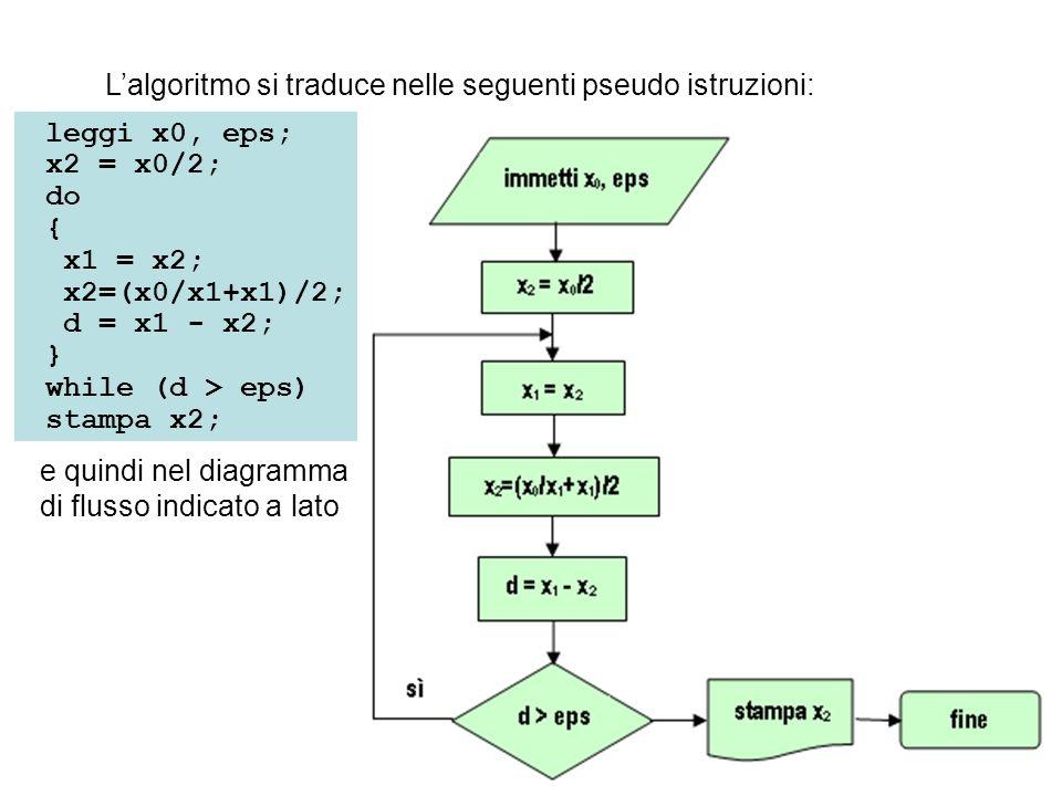 L'algoritmo si traduce nelle seguenti pseudo istruzioni: