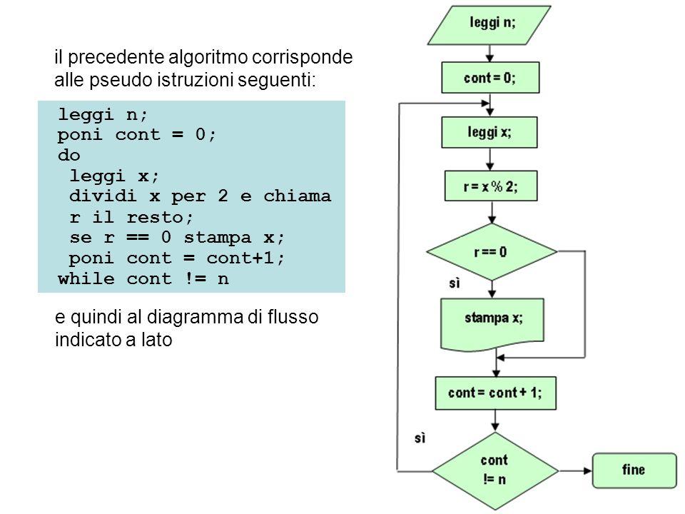 il precedente algoritmo corrisponde alle pseudo istruzioni seguenti: