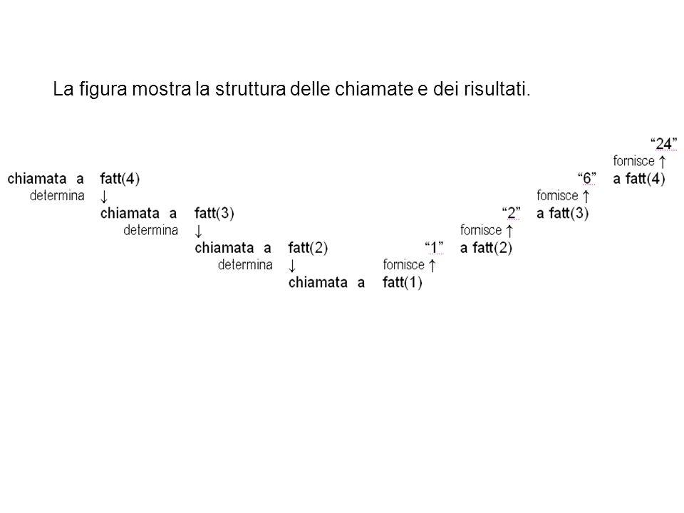 La figura mostra la struttura delle chiamate e dei risultati.
