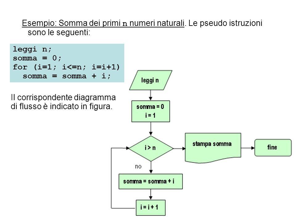 Esempio: Somma dei primi n numeri naturali