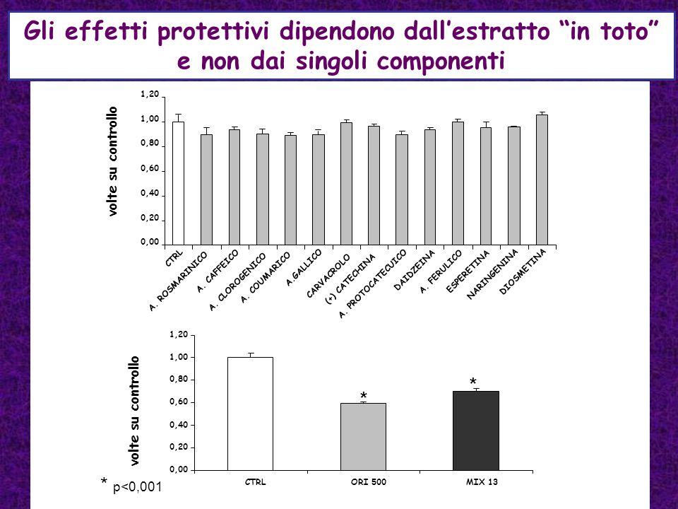 Gli effetti protettivi dipendono dall'estratto in toto e non dai singoli componenti