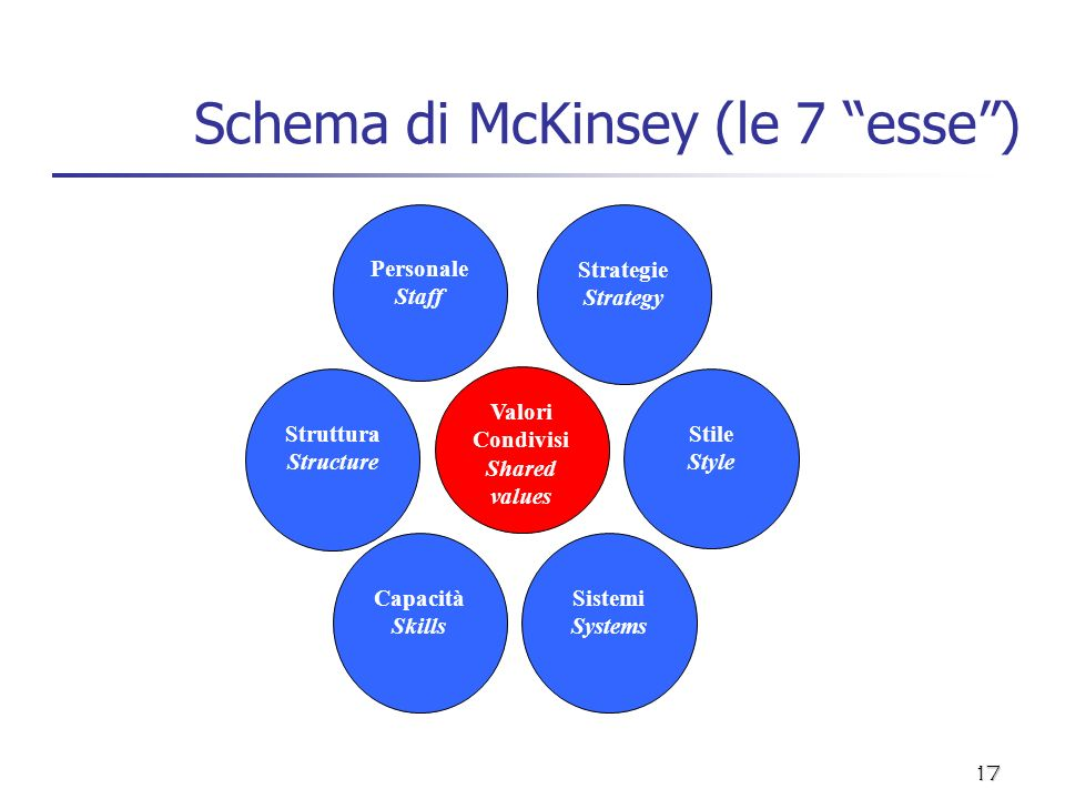 Schema di McKinsey (le 7 esse )