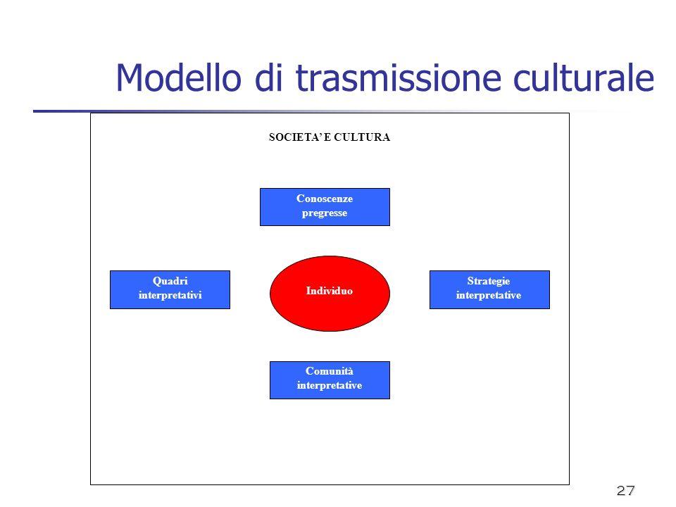 Modello di trasmissione culturale