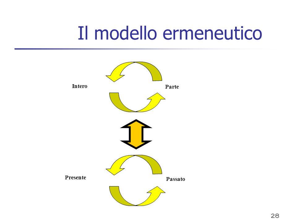 Il modello ermeneutico