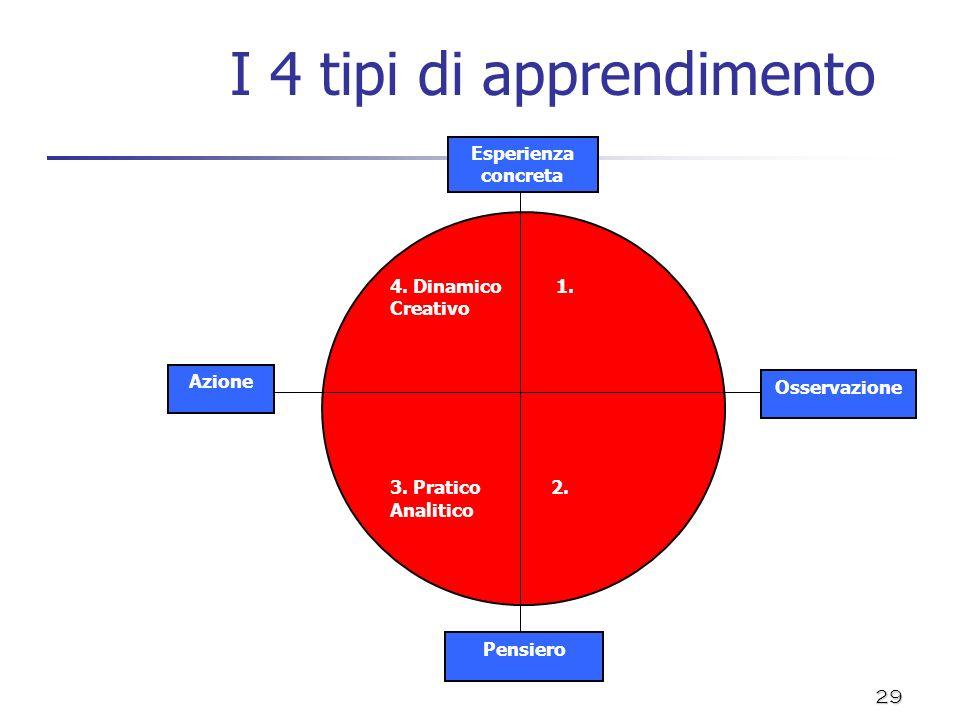 I 4 tipi di apprendimento