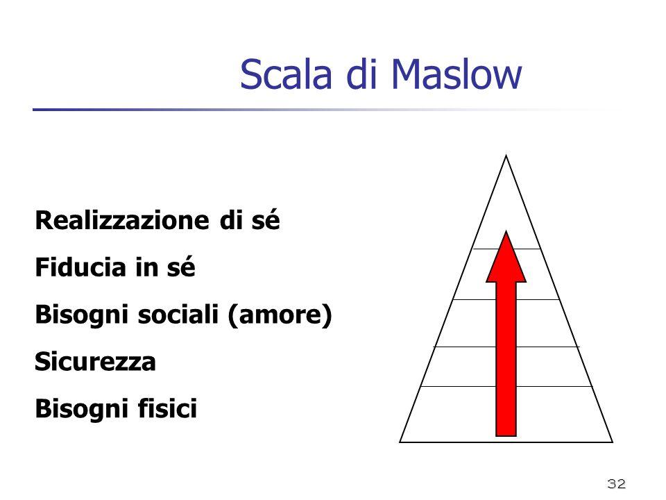 Scala di Maslow Realizzazione di sé Fiducia in sé