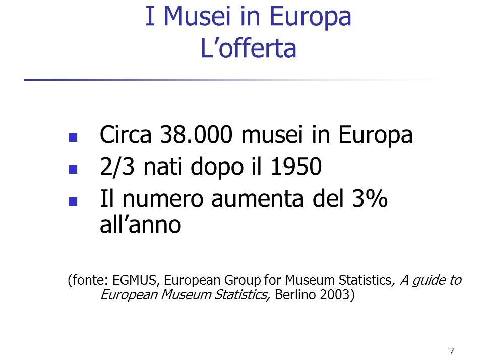 I Musei in Europa L'offerta