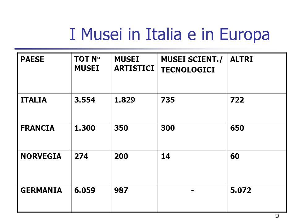 I Musei in Italia e in Europa