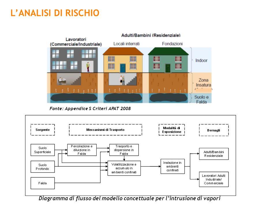 L'ANALISI DI RISCHIO Fonte: Appendice S Criteri APAT 2008.