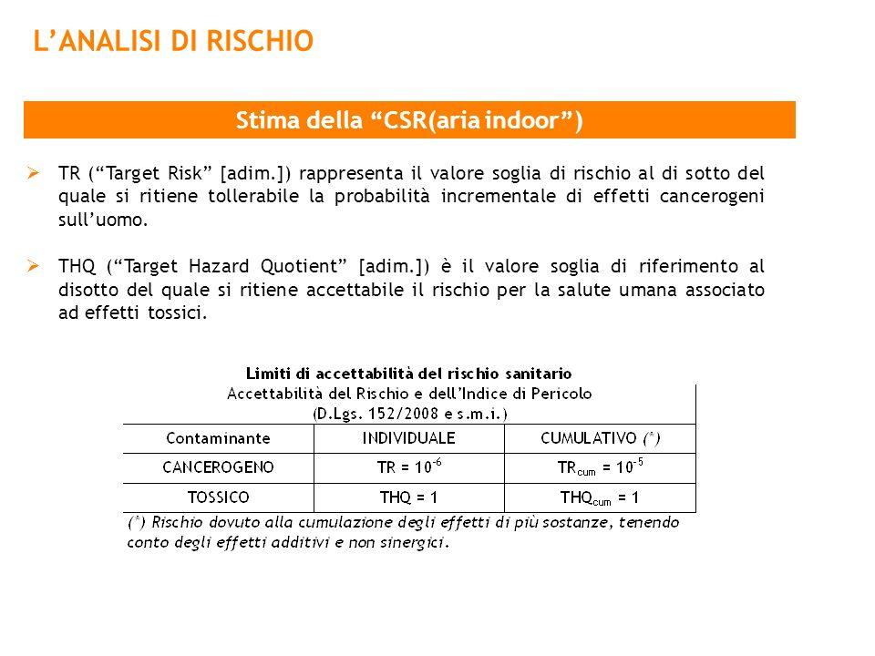 Stima della CSR(aria indoor )