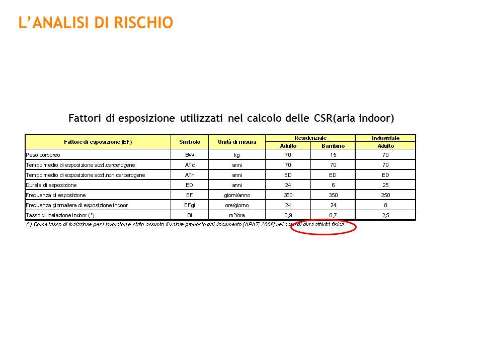 Fattori di esposizione utilizzati nel calcolo delle CSR(aria indoor)