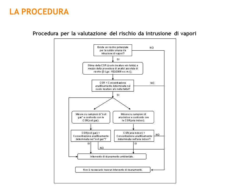 Procedura per la valutazione del rischio da intrusione di vapori