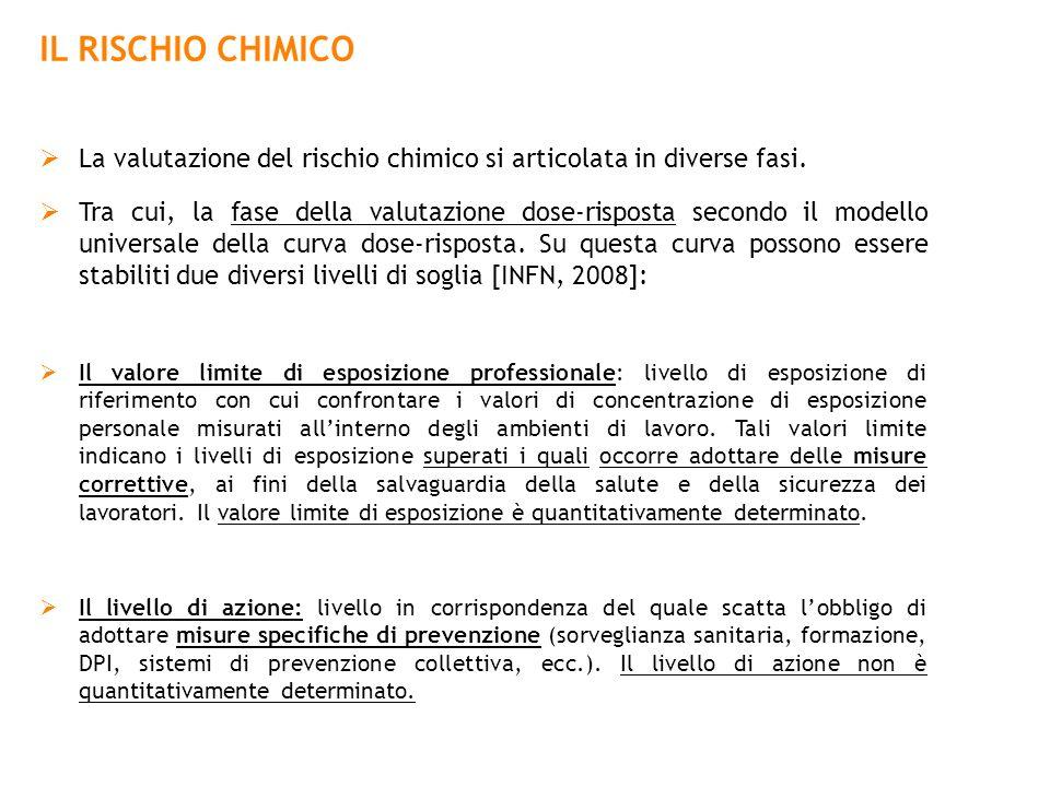 IL RISCHIO CHIMICO La valutazione del rischio chimico si articolata in diverse fasi.