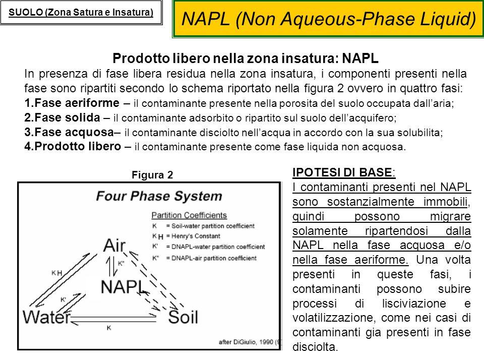 Prodotto libero nella zona insatura: NAPL