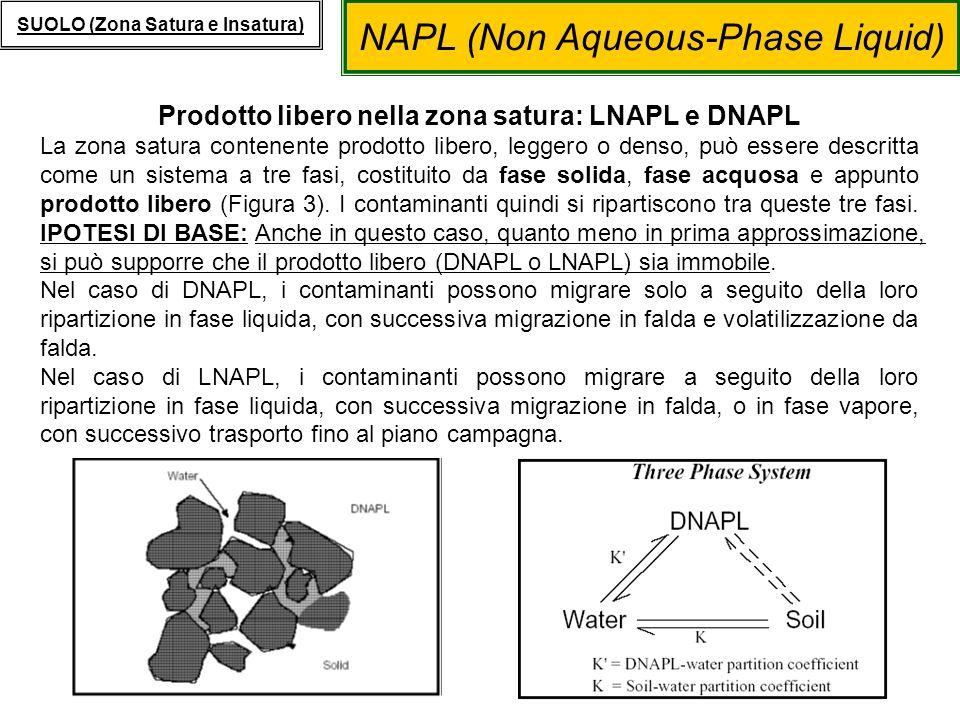 Prodotto libero nella zona satura: LNAPL e DNAPL