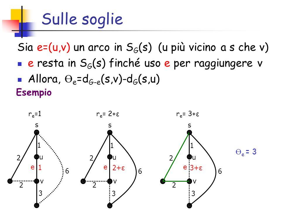 Sulle soglie Sia e=(u,v) un arco in SG(s) (u più vicino a s che v)