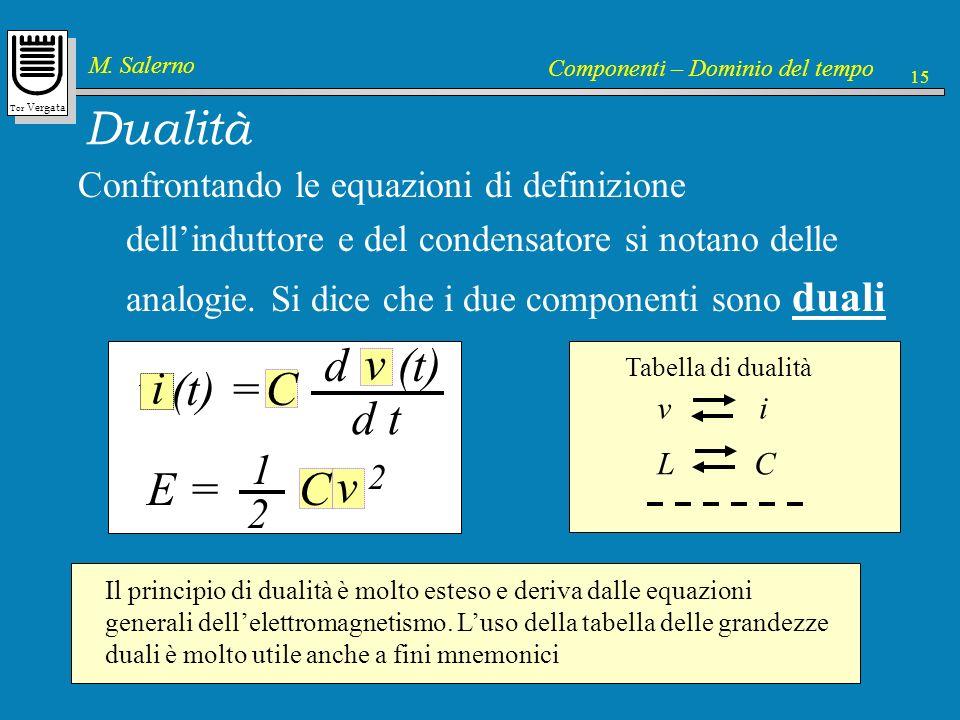 Dualità v (t) = L d i (t) d t v i C E = L i 2 1 2