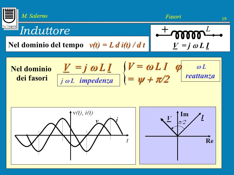 + Induttore V = j w L I V = w L I j = y + p/2 V = j w L I