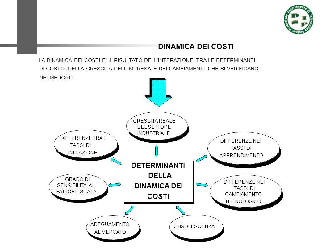 DINAMICA DEI COSTI DETERMINANTI DELLA DINAMICA DEI COSTI