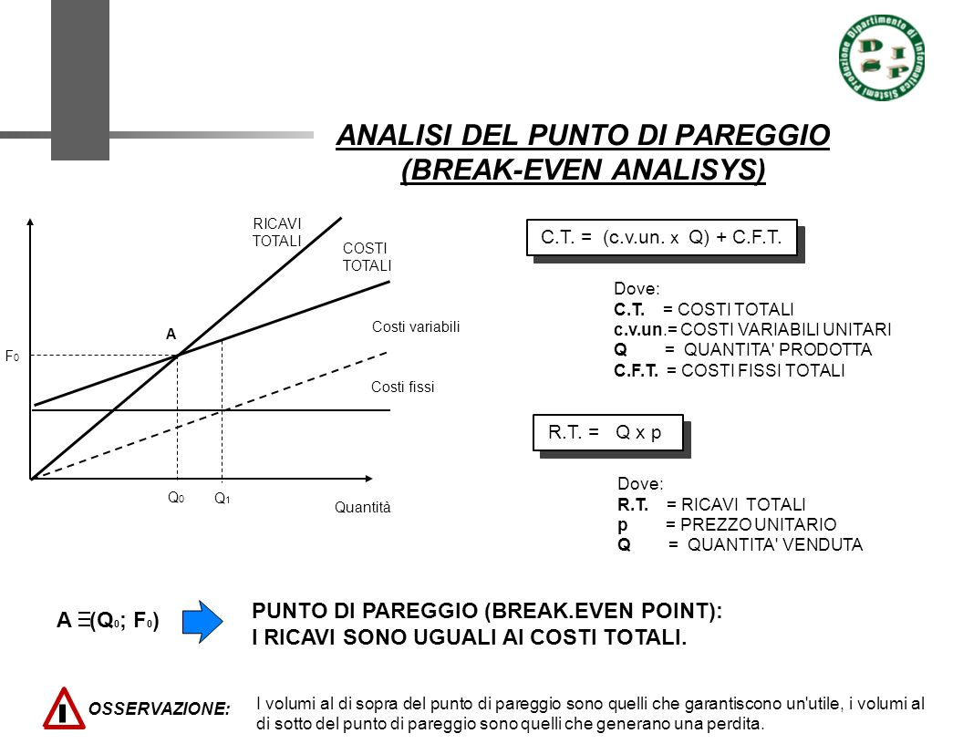 ANALISI DEL PUNTO DI PAREGGIO (BREAK-EVEN ANALISYS)