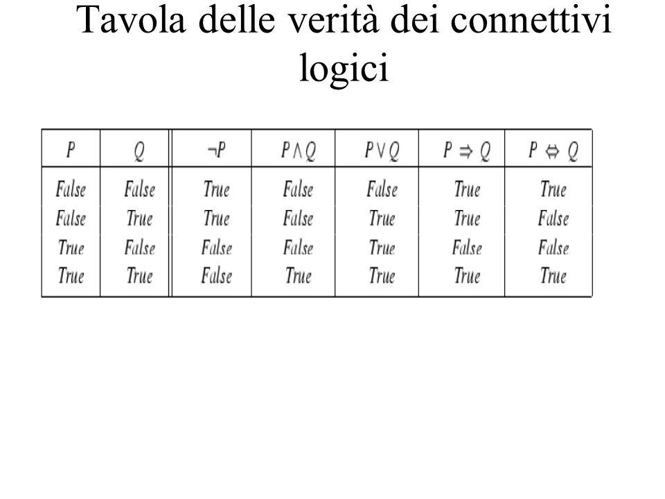 Tavola delle verità dei connettivi logici
