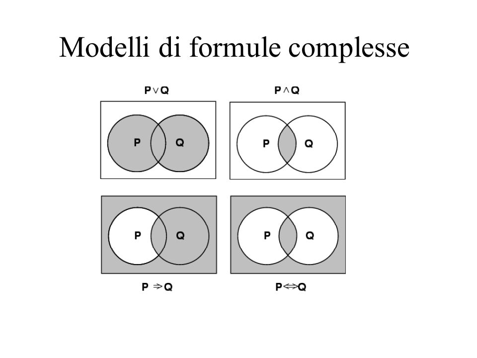 Modelli di formule complesse