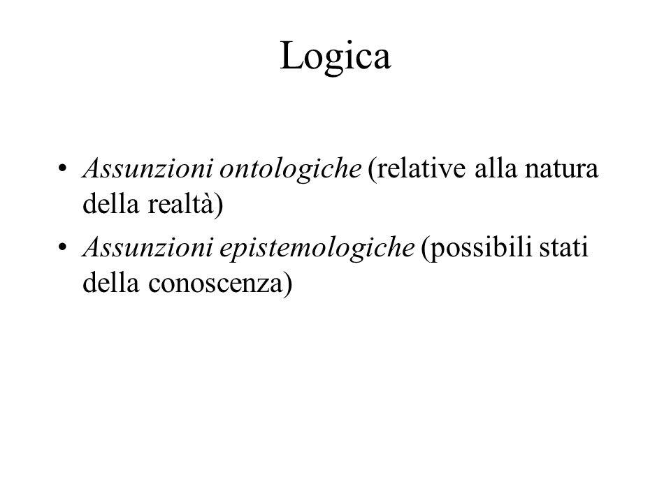 Logica Assunzioni ontologiche (relative alla natura della realtà)