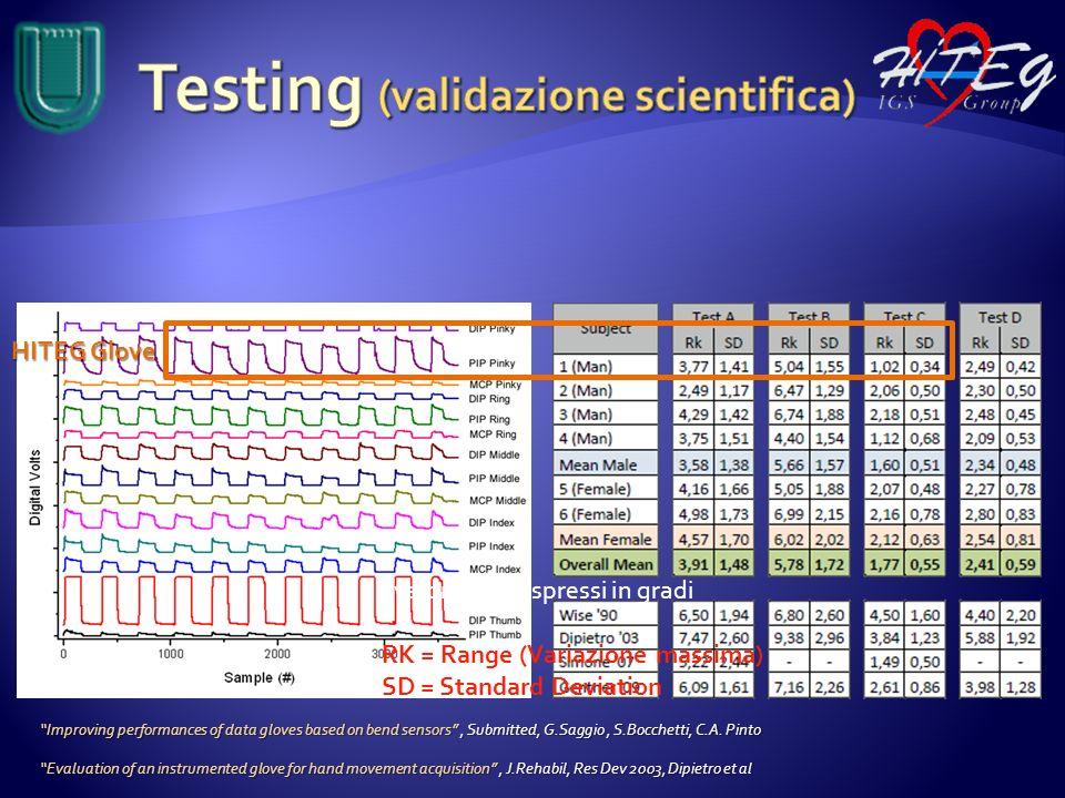 Testing (validazione scientifica)