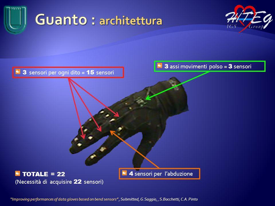 Guanto : architettura 3 assi movimenti polso = 3 sensori