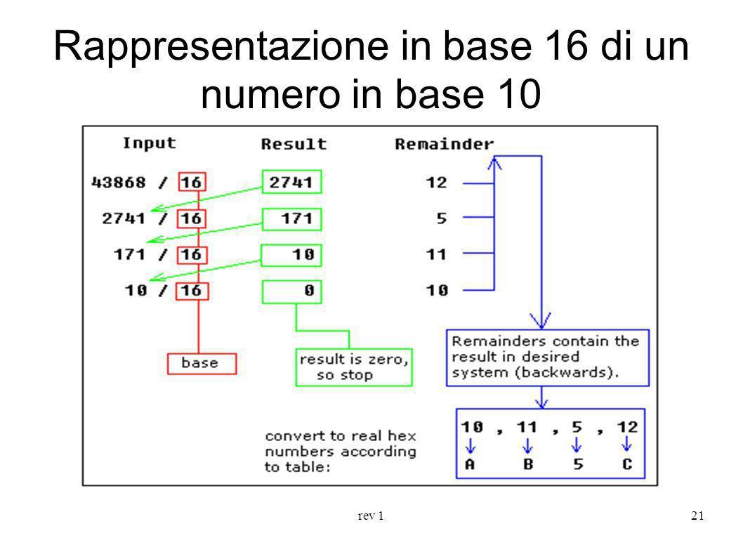 Rappresentazione in base 16 di un numero in base 10