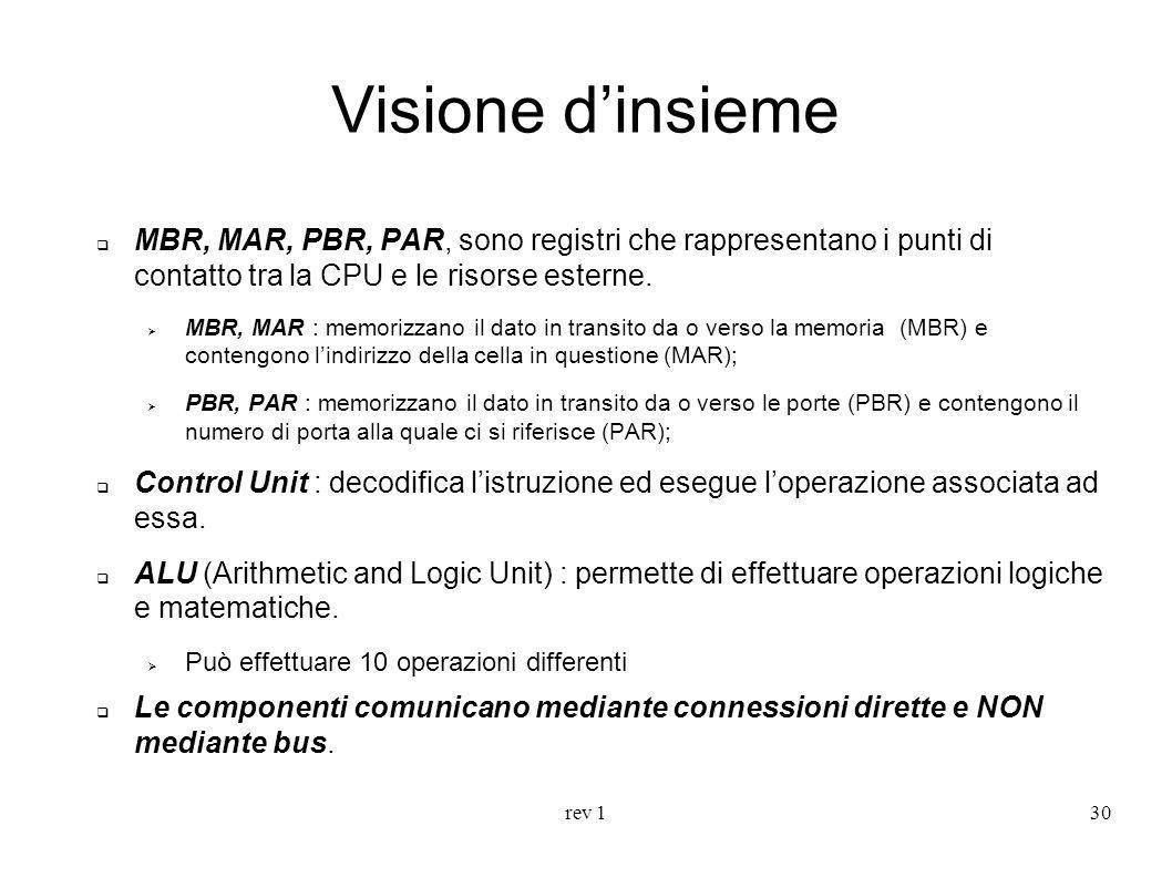 Visione d'insieme MBR, MAR, PBR, PAR, sono registri che rappresentano i punti di contatto tra la CPU e le risorse esterne.