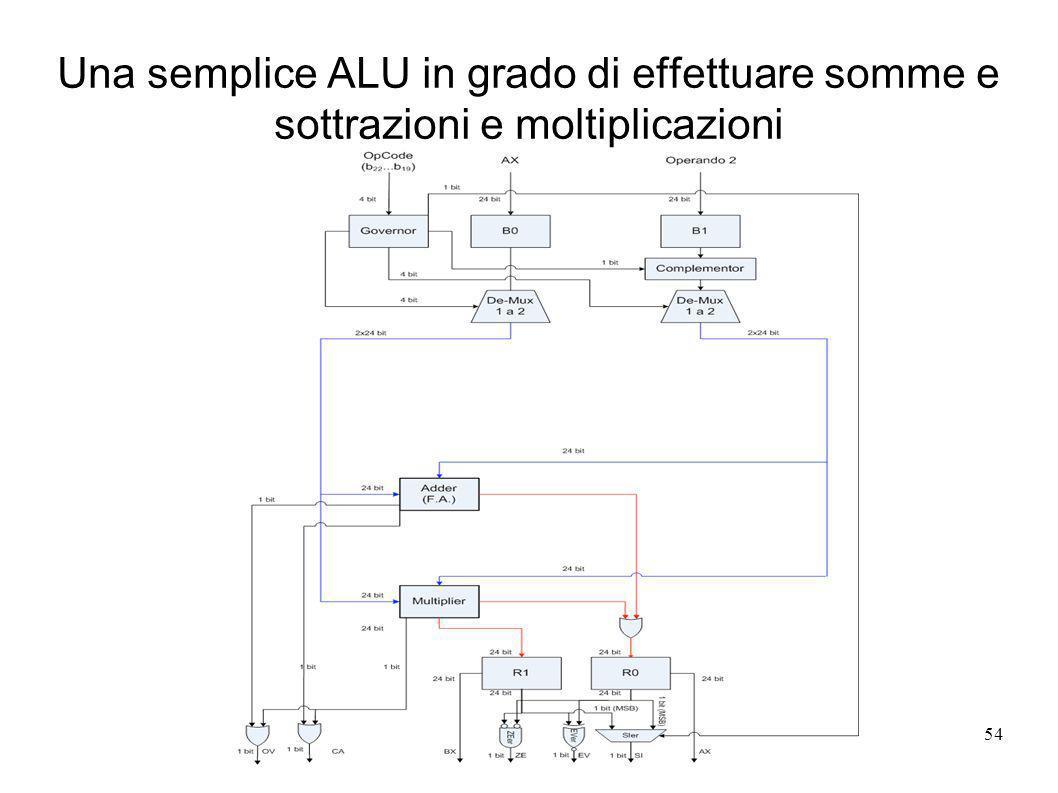 Una semplice ALU in grado di effettuare somme e sottrazioni e moltiplicazioni