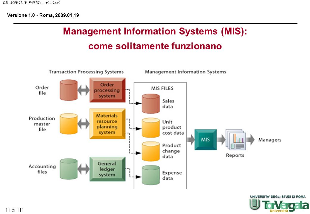 Management Information Systems (MIS): come solitamente funzionano