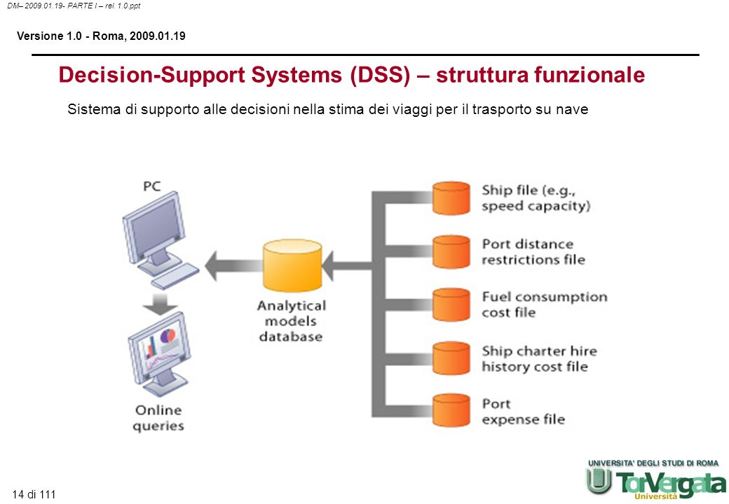 Decision-Support Systems (DSS) – struttura funzionale