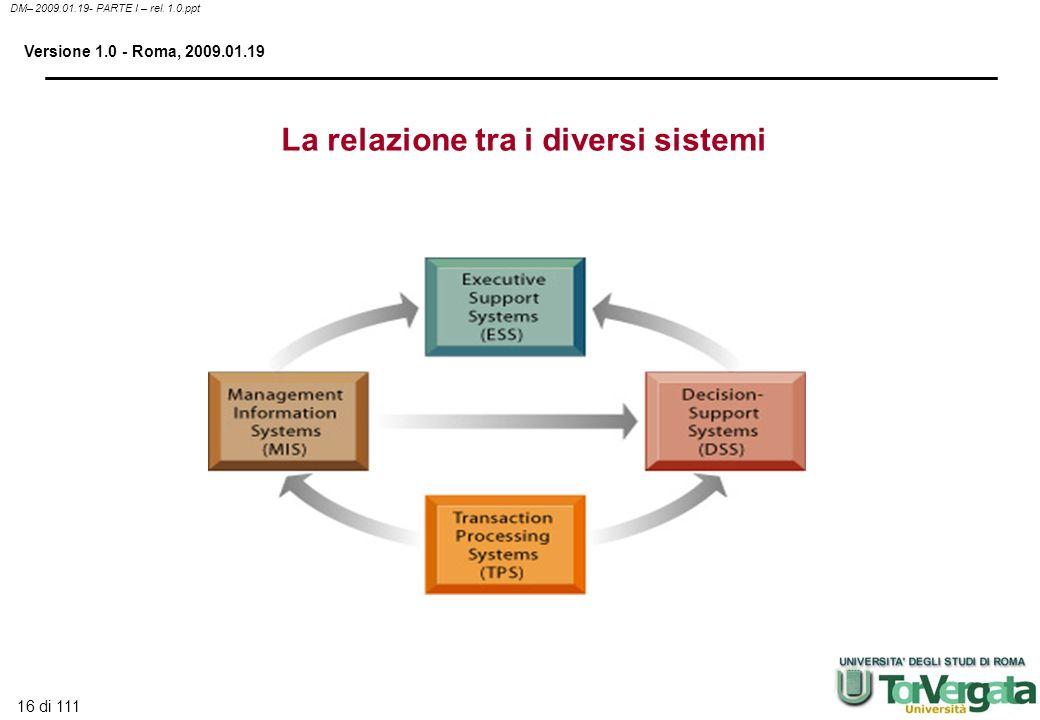 La relazione tra i diversi sistemi