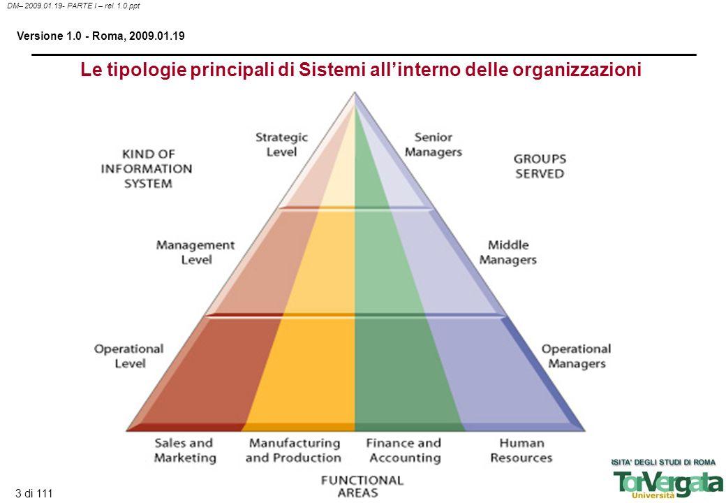 Le tipologie principali di Sistemi all'interno delle organizzazioni