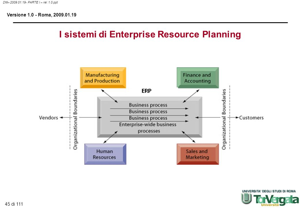 I sistemi di Enterprise Resource Planning