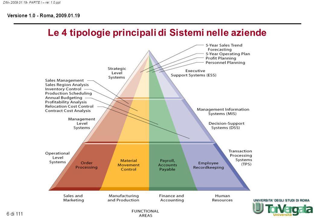Le 4 tipologie principali di Sistemi nelle aziende